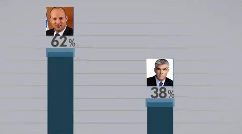 Pesquisa aponta expectativa de eleição